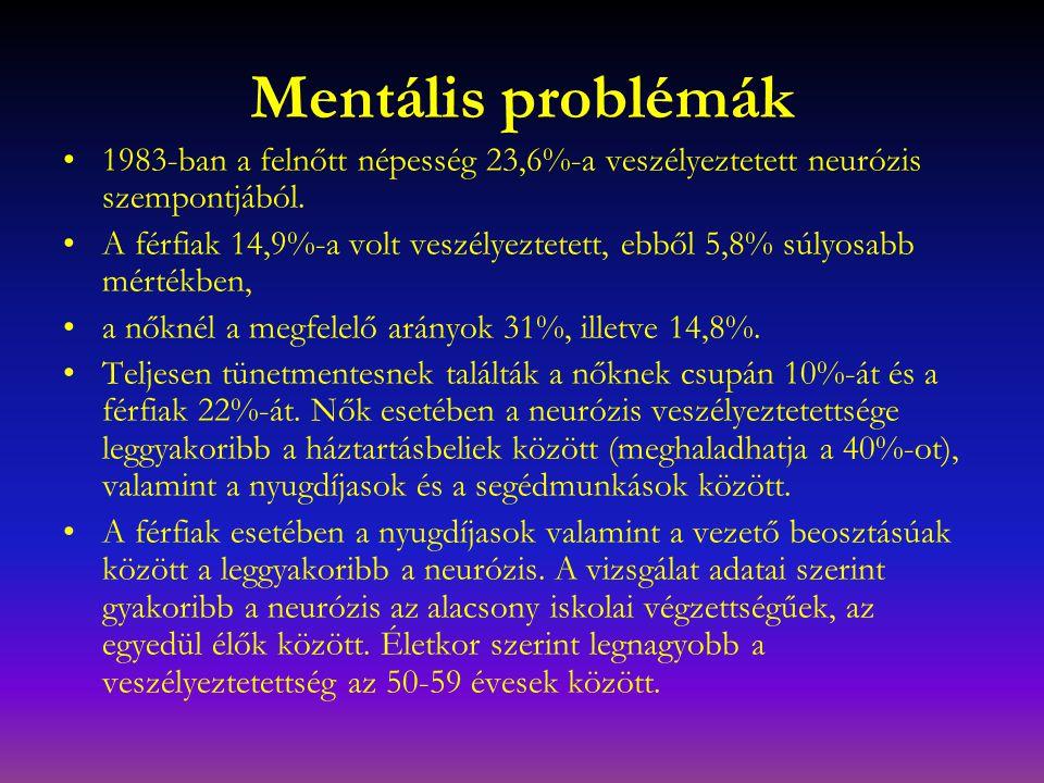 Mentális problémák 1983-ban a felnőtt népesség 23,6%-a veszélyeztetett neurózis szempontjából. A férfiak 14,9%-a volt veszélyeztetett, ebből 5,8% súly