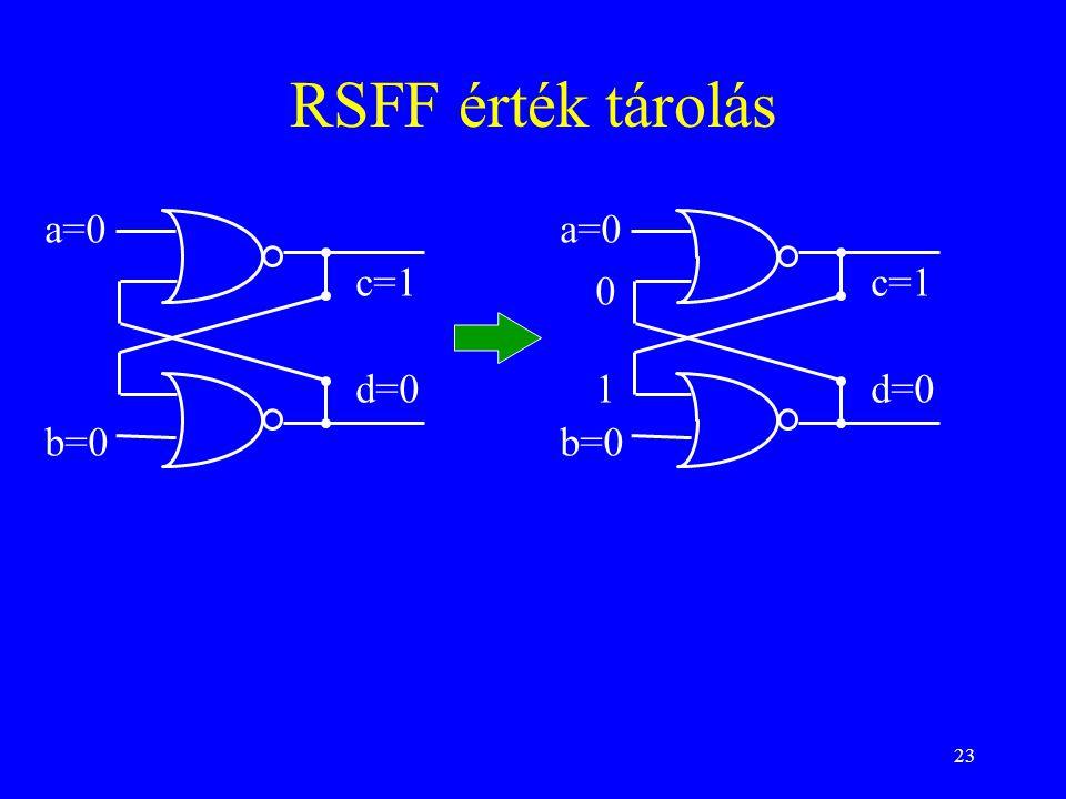23 RSFF érték tárolás a=0 b=0 c=1 d=0 a=0 b=0 c=1 d=01 0