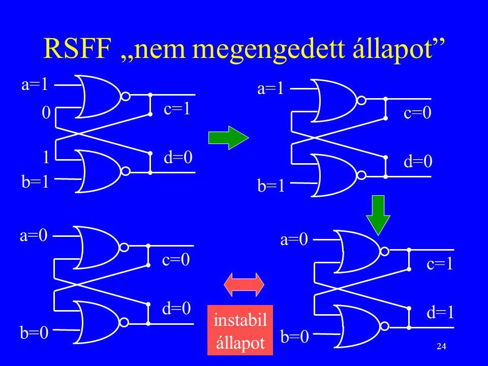 "24 RSFF ""nem megengedett állapot"" a=1 b=1 c=0 d=0 a=1 b=1 c=1 d=01 0 a=0 b=0 c=1 d=1 a=0 b=0 c=0 d=0 instabil állapot"