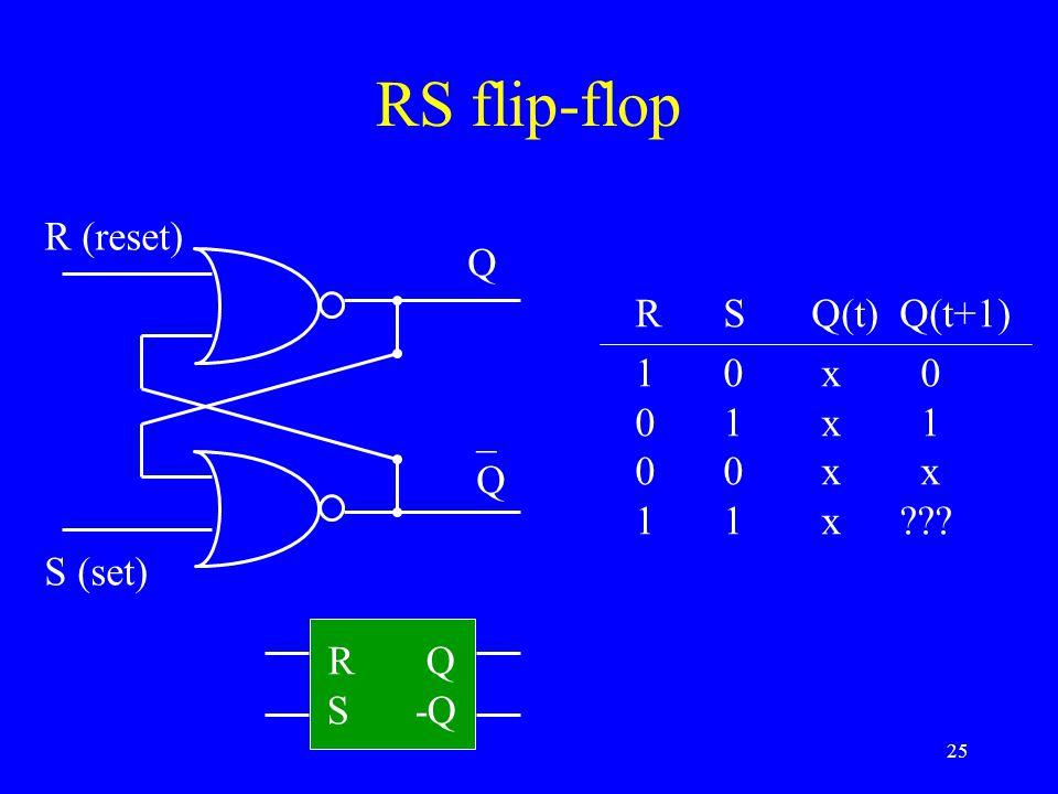 25 RS flip-flop R (reset) S (set) Q _Q_Q RSQ(t)Q(t+1) 10 x 0 01 x 1 00 x x 11 x??? R Q S-Q