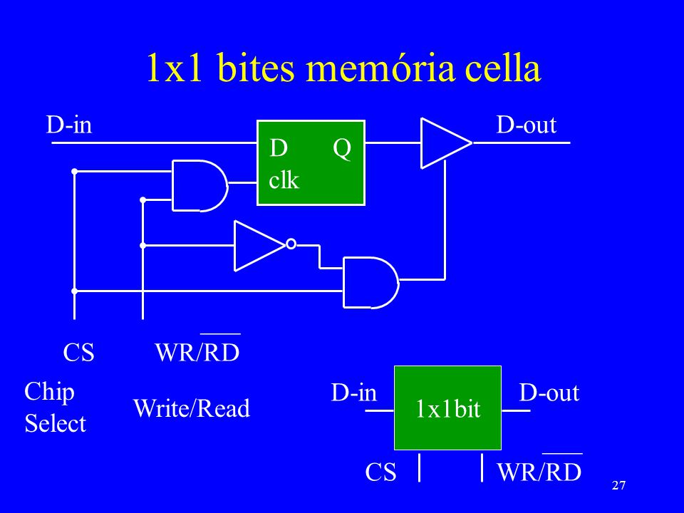 27 1x1 bites memória cella D Q clk D-inD-out CS ___ WR/RD 1x1bit D-inD-out CS ___ WR/RD Chip Select Write/Read