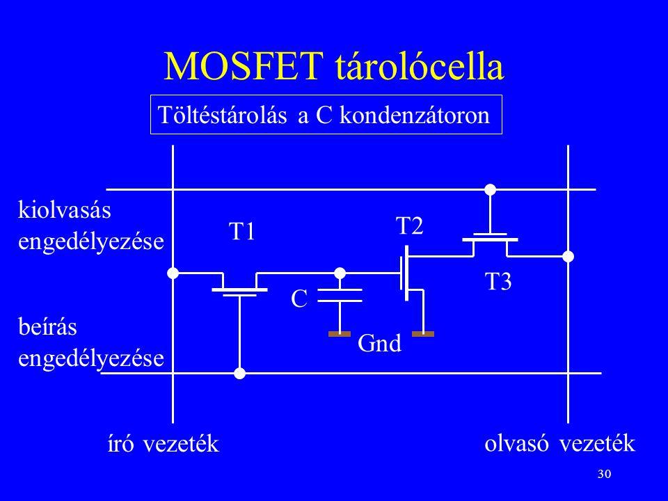 30 MOSFET tárolócella Gnd C T1 T2 T3 Töltéstárolás a C kondenzátoron író vezeték olvasó vezeték beírás engedélyezése kiolvasás engedélyezése