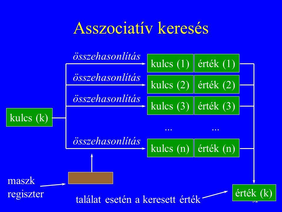 32 Asszociatív keresés kulcs (k) kulcs (1) kulcs (2) kulcs (3) kulcs (n) érték (1) érték (2) érték (3) érték (n) összehasonlítás... érték (k) találat