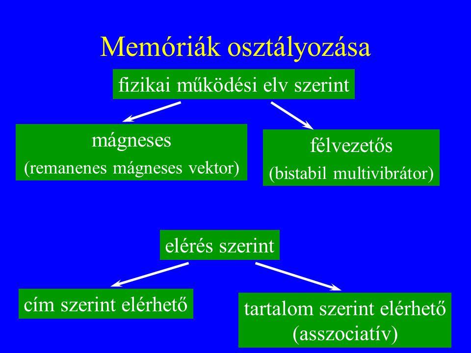 6 Memóriák osztályozása fizikai működési elv szerint mágneses (remanenes mágneses vektor) félvezetős (bistabil multivibrátor) elérés szerint cím szeri