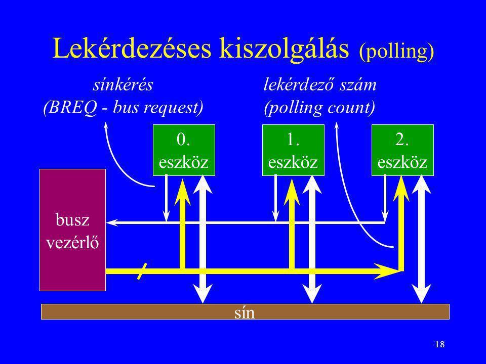 18 Lekérdezéses kiszolgálás (polling) busz vezérlő 0. eszköz 1. eszköz 2. eszköz sínkérés (BREQ - bus request) lekérdező szám (polling count) sín