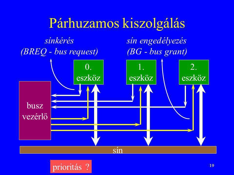 19 Párhuzamos kiszolgálás busz vezérlő 0. eszköz 1. eszköz 2. eszköz sínkérés (BREQ - bus request) sín engedélyezés (BG - bus grant) sín prioritás ?
