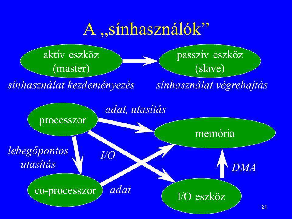 """21 A """"sínhasználók"""" processzor memória I/O eszköz co-processzor DMA I/O lebegőpontos utasítás adat, utasítás adat aktív eszköz (master) sínhasználat k"""