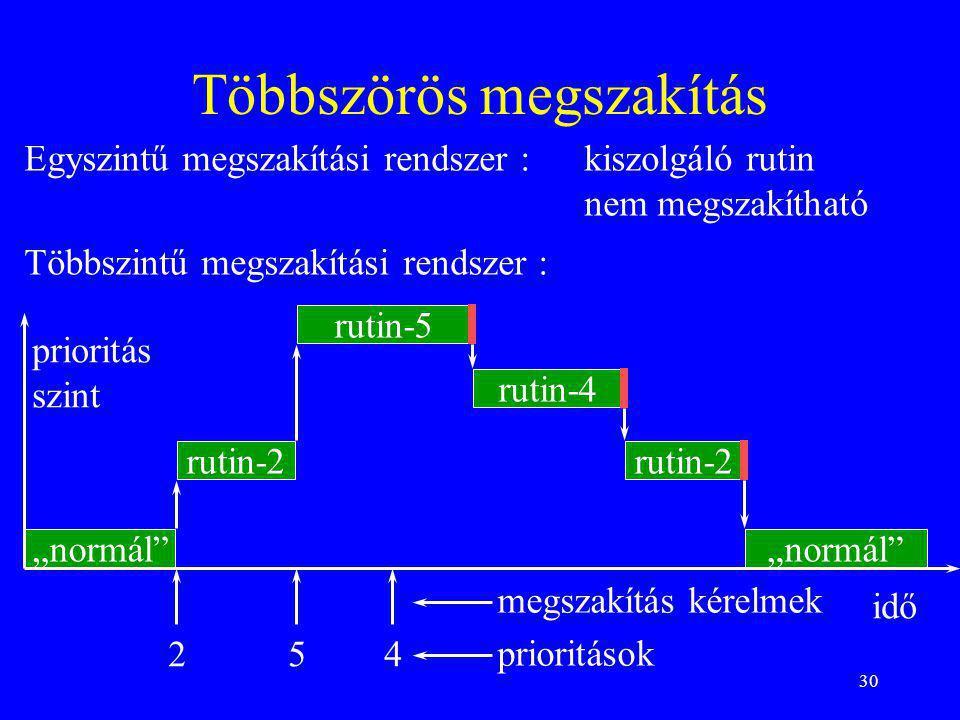 30 Többszörös megszakítás Egyszintű megszakítási rendszer : kiszolgáló rutin nem megszakítható Többszintű megszakítási rendszer : rutin-2 rutin-5 ruti