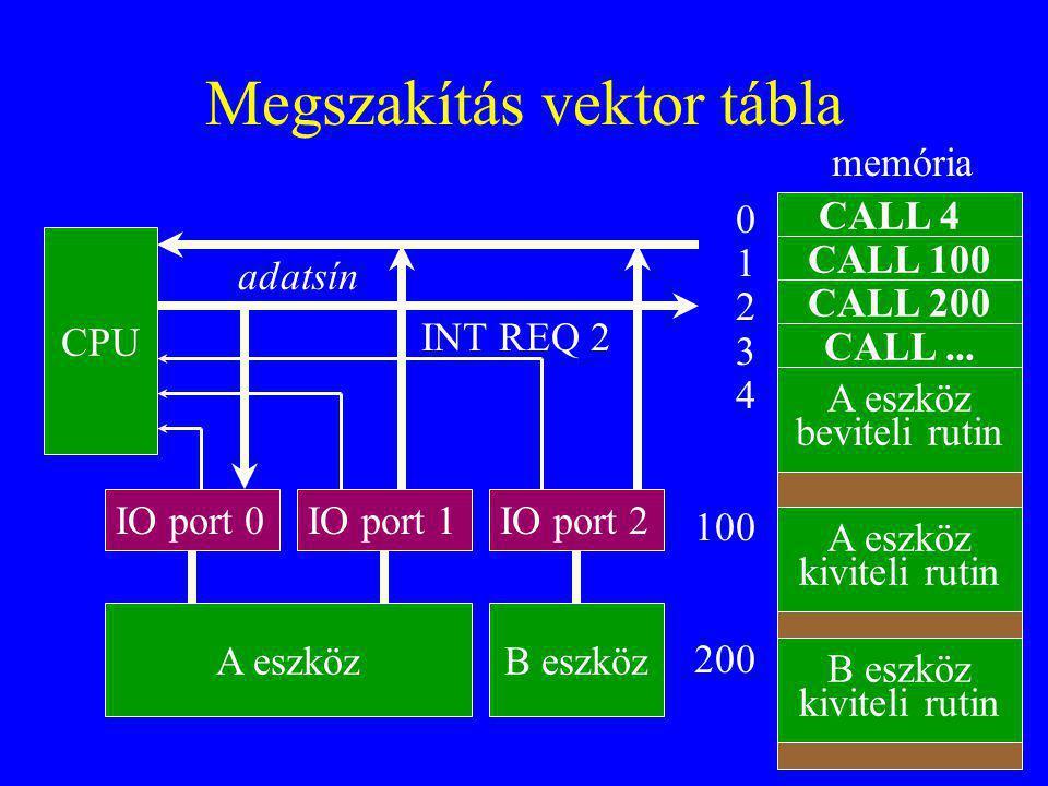 33 Megszakítás vektor tábla CALL 4 0 1 2 3 4 100 200 CALL 100 CALL 200 CALL... A eszköz beviteli rutin A eszköz kiviteli rutin B eszköz kiviteli rutin