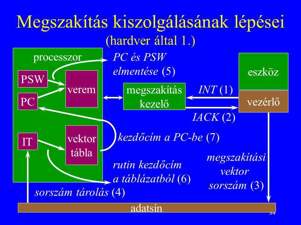 34 Megszakítás kiszolgálásának lépései (hardver által 1.) eszköz vezérlő megszakítás kezelő processzor adatsín INT (1) IACK (2) megszakítási vektor so
