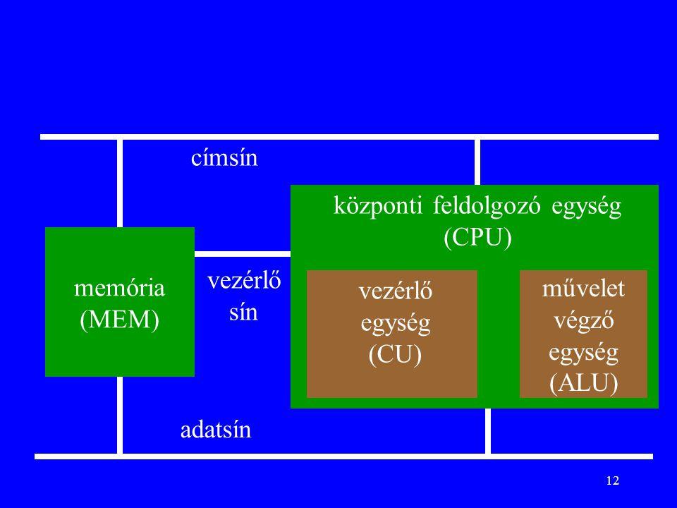 12 memória (MEM) központi feldolgozó egység (CPU) művelet végző egység (ALU) vezérlő egység (CU) adatsín címsín vezérlő sín