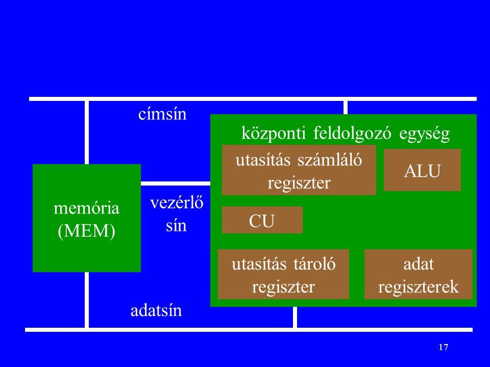 17 memória (MEM) központi feldolgozó egység ALU CU adatsín címsín vezérlő sín utasítás tároló regiszter adat regiszterek utasítás számláló regiszter