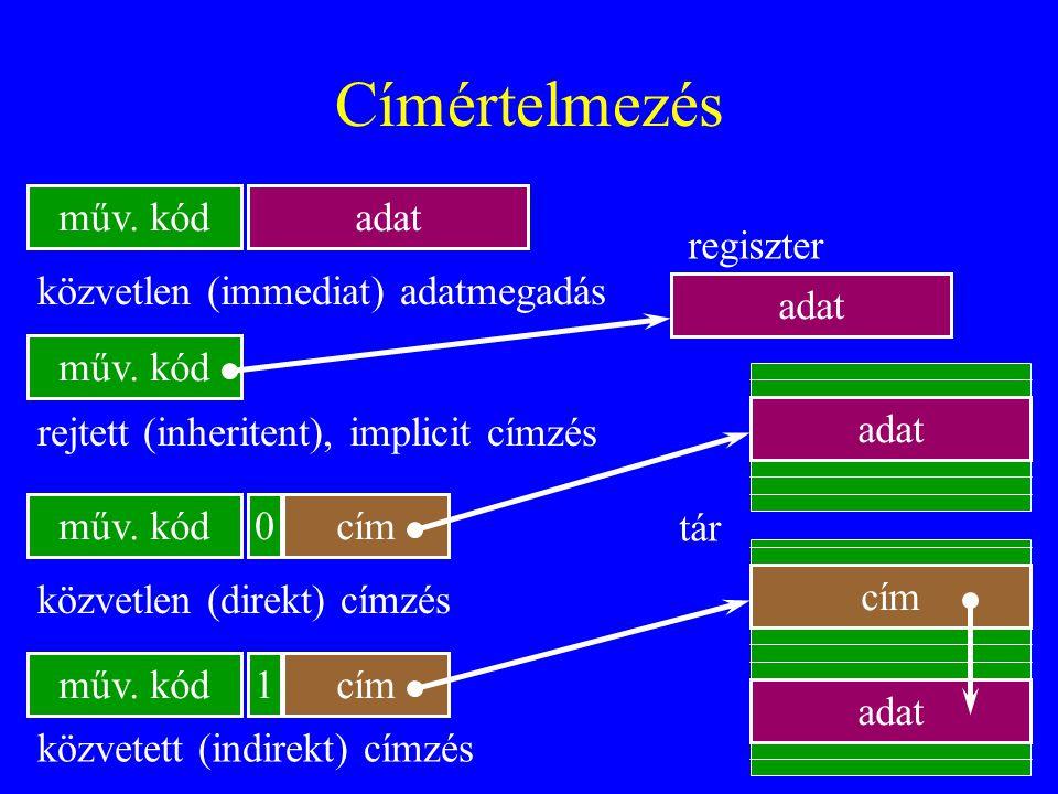 44 Címértelmezés műv. kódadat műv. kód 0 1 cím adat cím adat közvetlen (immediat) adatmegadás rejtett (inheritent), implicit címzés közvetlen (direkt)
