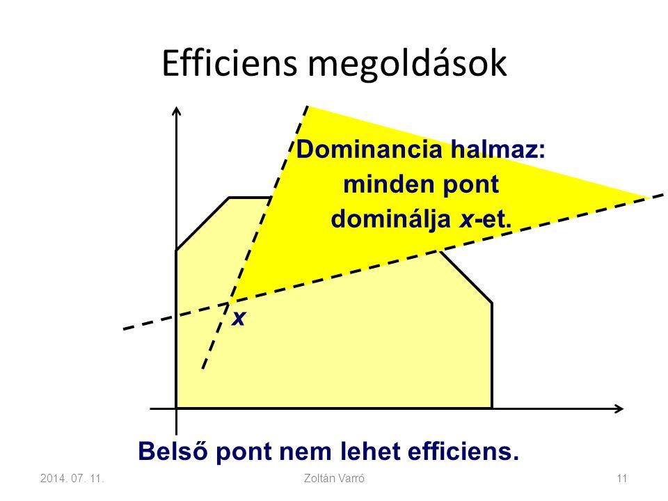 Efficiens megoldások 2014. 07. 11.Zoltán Varró11 Belső pont nem lehet efficiens. x Dominancia halmaz: minden pont dominálja x-et.