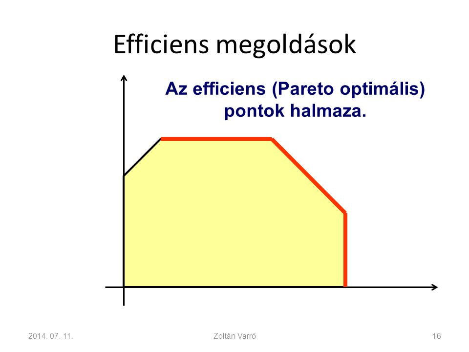 Efficiens megoldások 2014. 07. 11.Zoltán Varró16 Az efficiens (Pareto optimális) pontok halmaza.