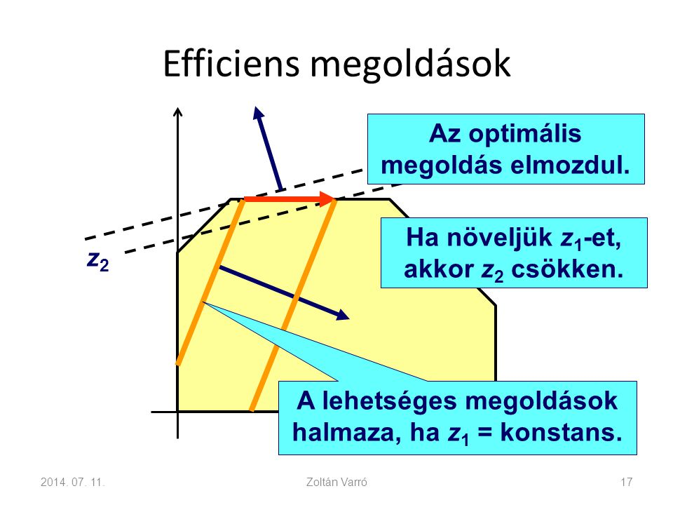 Efficiens megoldások 2014. 07. 11.Zoltán Varró17 Ha növeljük z 1 -et, akkor z 2 csökken. z2z2 Az optimális megoldás elmozdul. A lehetséges megoldások