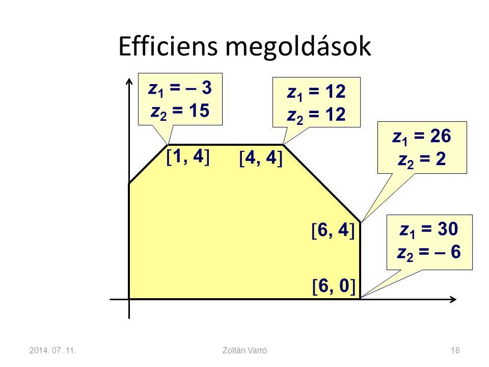 Efficiens megoldások 2014. 07. 11.Zoltán Varró18  1, 4   4, 4   6, 4   6, 0  z 1 = – 3 z 2 = 15 z 1 = 12 z 2 = 12 z 1 = 26 z 2 = 2 z 1 = 30 z