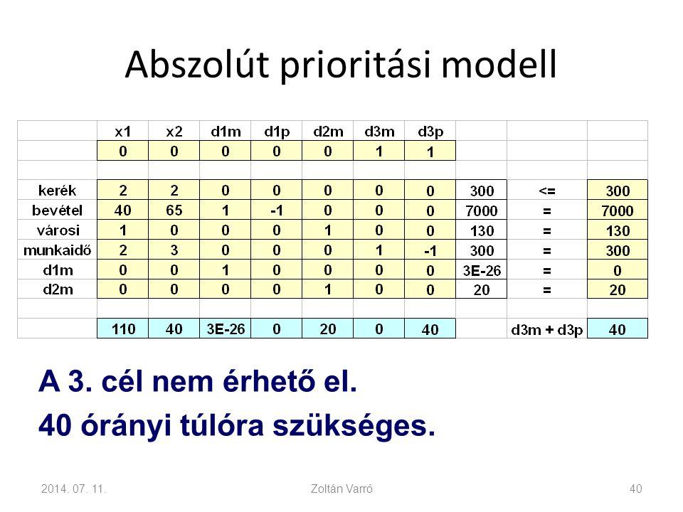 Abszolút prioritási modell 2014. 07. 11.Zoltán Varró40 A 3. cél nem érhető el. 40 órányi túlóra szükséges.