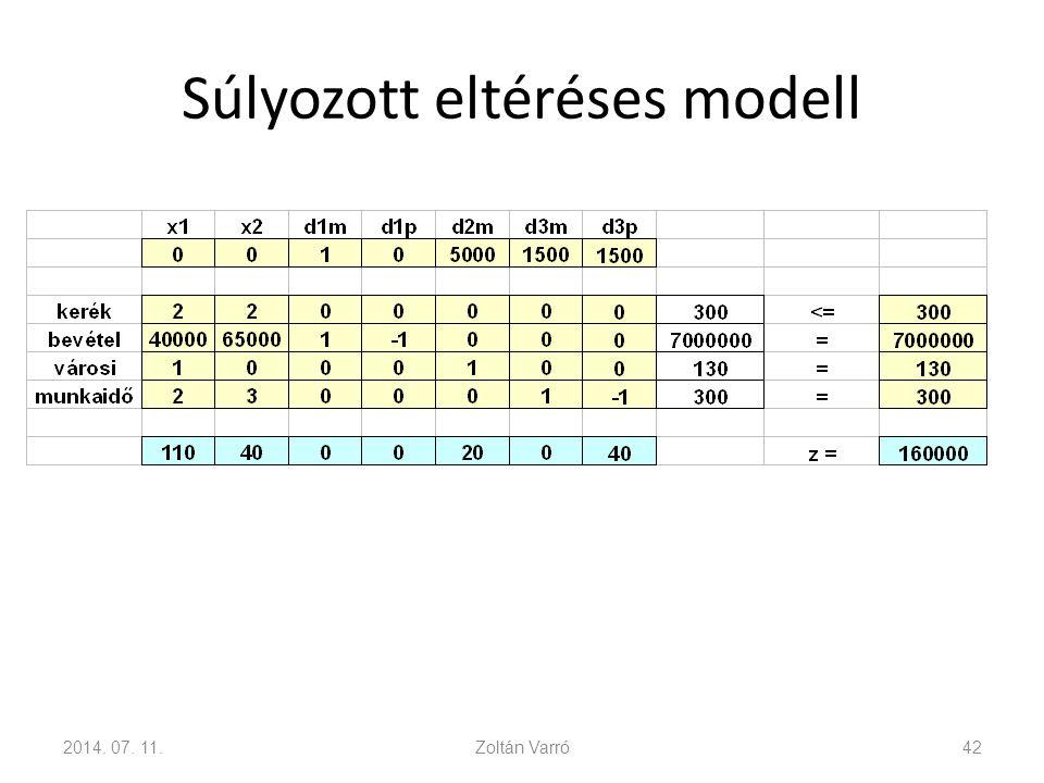 Súlyozott eltéréses modell 2014. 07. 11.Zoltán Varró42