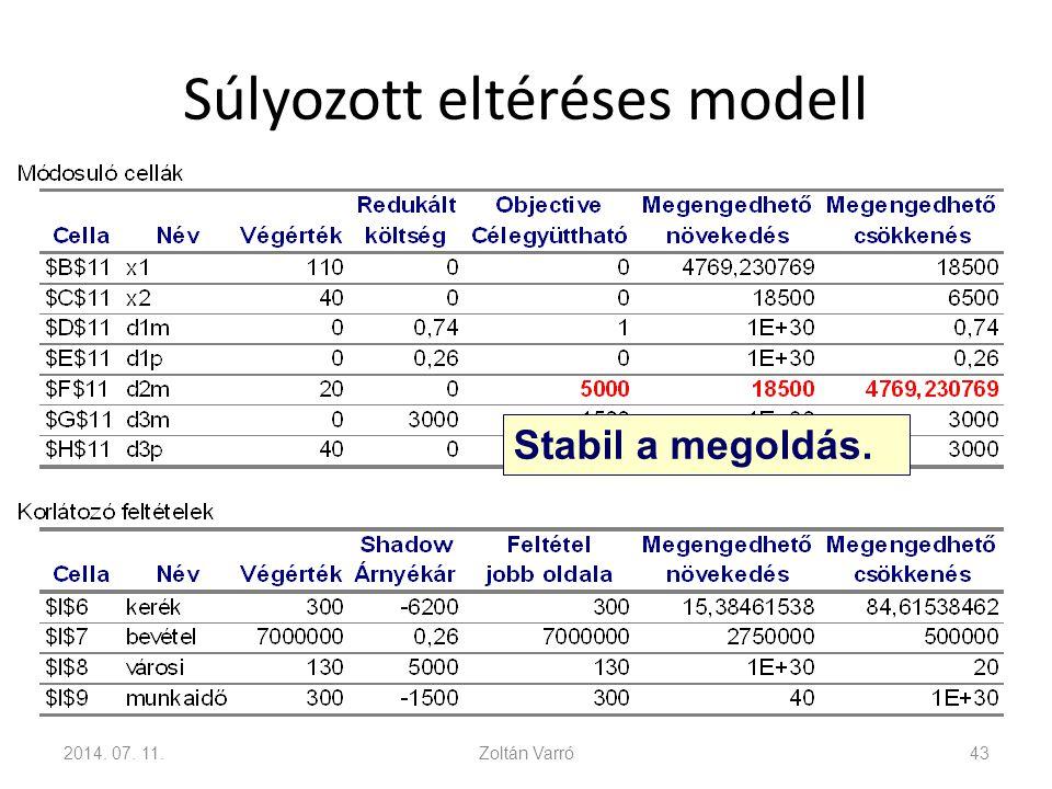 Súlyozott eltéréses modell 2014. 07. 11.Zoltán Varró43 Stabil a megoldás.