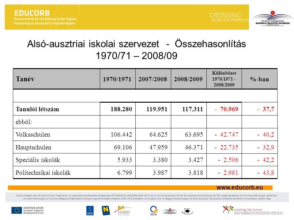 www.educorb.eu Alsó-ausztriai iskolai szervezet - Összehasonlítás 1970/71 – 2008/09 - 43,8- 2.9813.8183.9876.799Politechnikai iskolák - 42,2- 2.5063.4