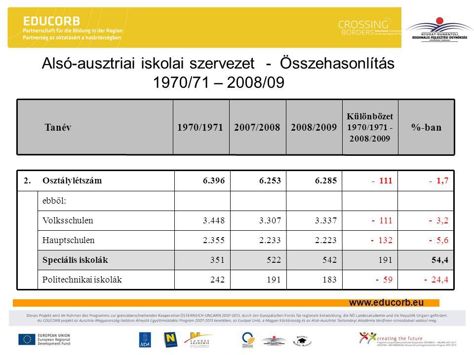 www.educorb.eu Alsó-ausztriai iskolai szervezet - Összehasonlítás 1970/71 – 2008/09 %-ban Különbözet 1970/1971 - 2008/2009 2008/20092007/20081970/1971