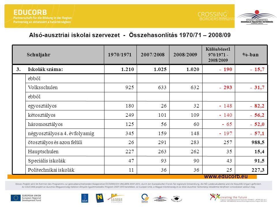 www.educorb.eu Alsó-ausztriai iskolai szervezet - Összehasonlítás 1970/71 – 2008/09 %-ban Különbözet1 970/1971 - 2008/2009 2008/20092007/20081970/1971