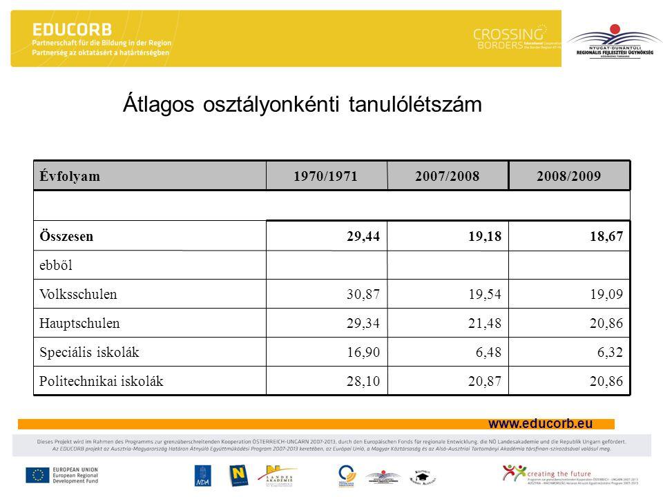 www.educorb.eu Átlagos osztályonkénti tanulólétszám 20,8620,8728,10Politechnikai iskolák 6,326,4816,90Speciális iskolák 20,8621,4829,34Hauptschulen 19,0919,5430,87Volksschulen ebből 18,6719,1829,44Összesen 2008/20092007/20081970/1971Évfolyam