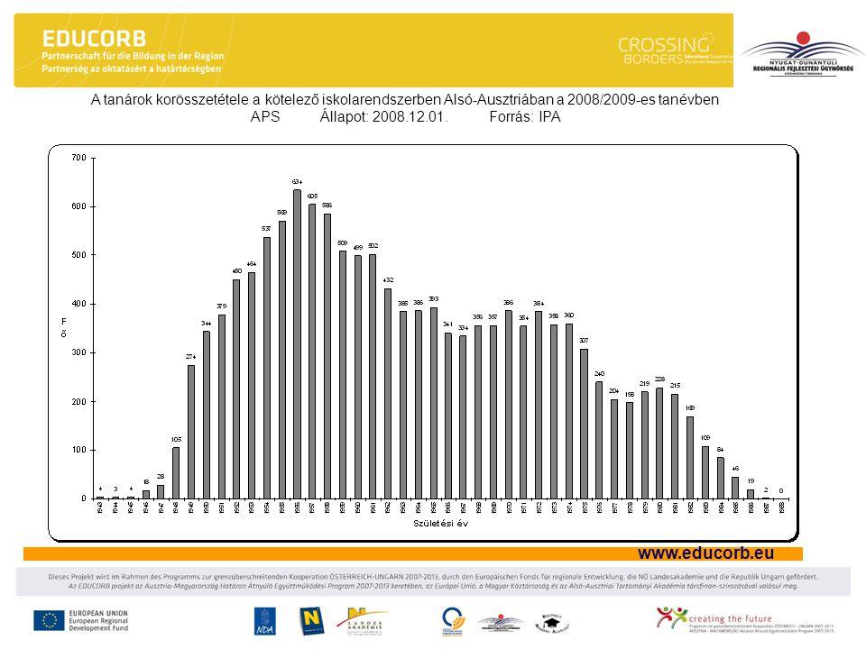 www.educorb.eu A tanárok korösszetétele a kötelező iskolarendszerben Alsó-Ausztriában a 2008/2009-es tanévben APS Állapot: 2008.12.01. Forrás: IPA