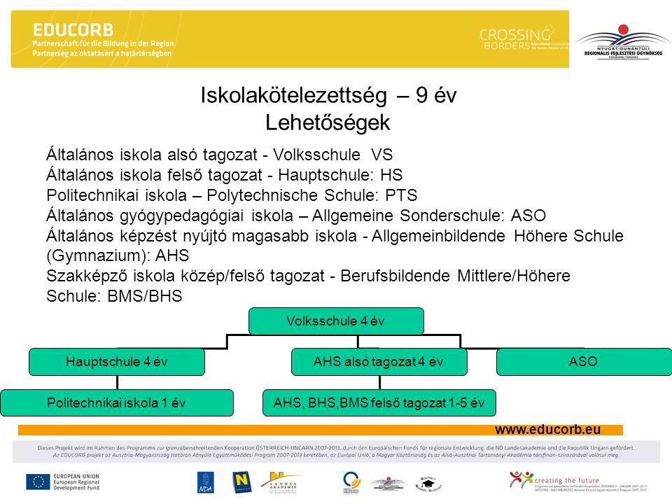 www.educorb.eu Általános iskola alsó tagozat - Volksschule VS Általános iskola felső tagozat - Hauptschule: HS Politechnikai iskola – Polytechnische S