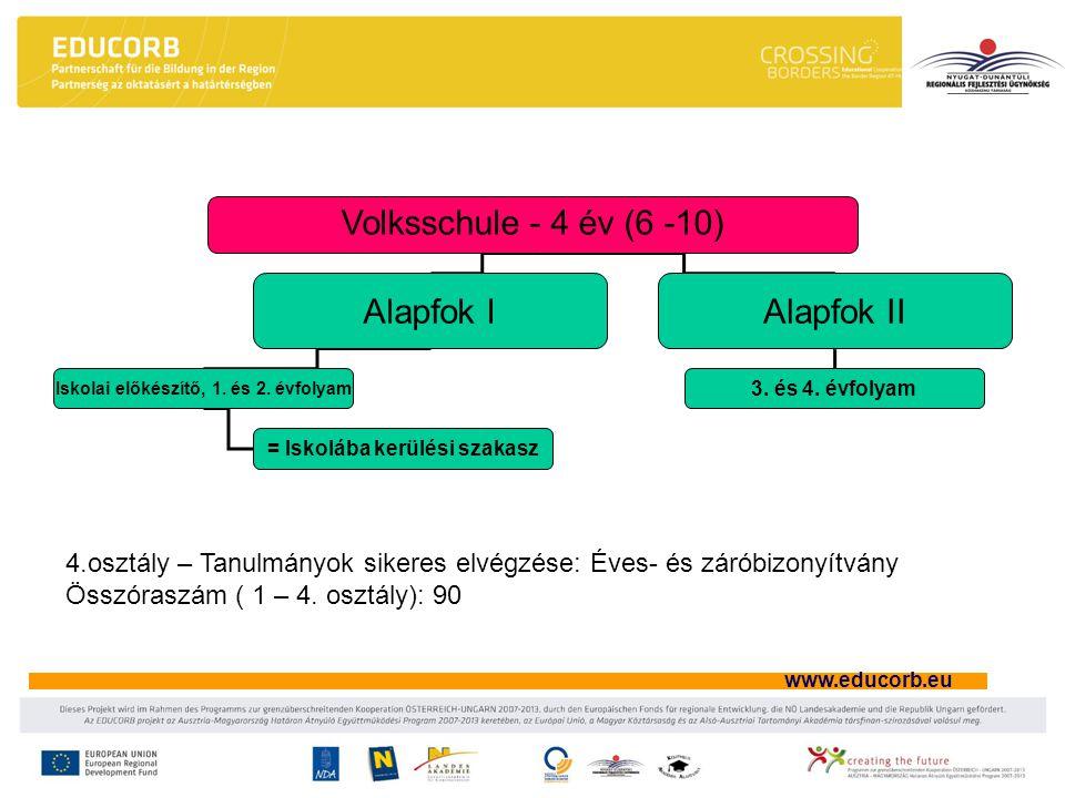 www.educorb.eu Volksschule - 4 év (6 -10) Alapfok IAlapfok II Iskolai előkészítő, 1. és 2. évfolyam 3. és 4. évfolyam = Iskolába kerülési szakasz 4.o