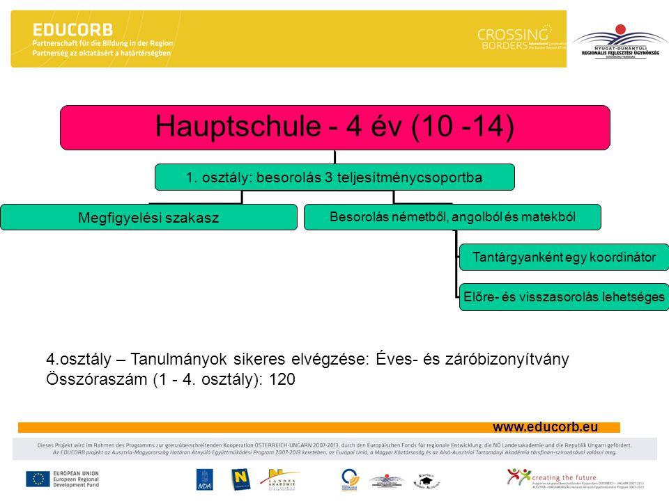 www.educorb.eu Politechnikai iskola – 1 év (14 -15) 3 teljesítménycsoportba sorolás Megfigyelési szakasz Besorolás németből, angolból és matekból Tantárgyanként egy koordinátor 7 szakmai csoport a szakmai előkészítéshez Szakmai gyakorlati hetek Cégekkel való együttműködés Tanulmányok sikeres elvégzése: Éves- és záróbizonyítvány Összóraszám hetenként: 32