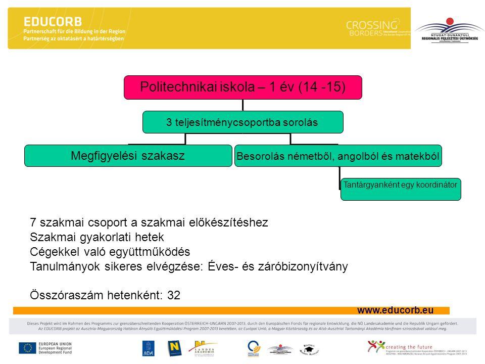 www.educorb.eu Politechnikai iskola – 1 év (14 -15) 3 teljesítménycsoportba sorolás Megfigyelési szakasz Besorolás németből, angolból és matekból Tan
