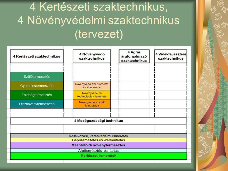 4 Kertészeti szaktechnikus, 4 Növényvédelmi szaktechnikus (tervezet)