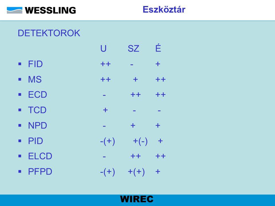 Eszköztár DETEKTOROK USZÉ  FID++ -+  MS ++ +++  ECD - ++++  TCD + - -  NPD - ++  PID-(+) +(-) +  ELCD - ++++  PFPD-(+)+(+)+ WIREC