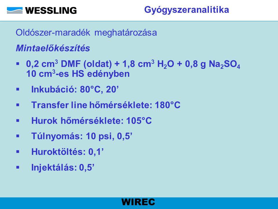 Gyógyszeranalitika Oldószer-maradék meghatározása Mintaelőkészítés  0,2 cm 3 DMF (oldat) + 1,8 cm 3 H 2 O + 0,8 g Na 2 SO 4 10 cm 3 -es HS edényben 