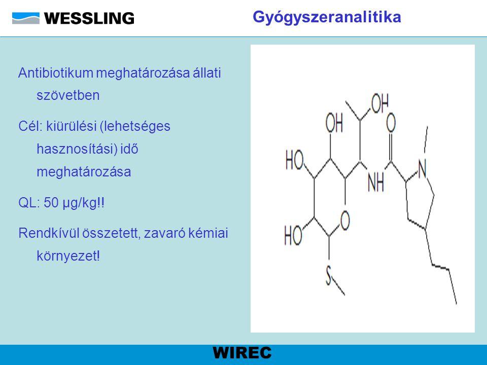 Gyógyszeranalitika Antibiotikum meghatározása állati szövetben Cél: kiürülési (lehetséges hasznosítási) idő meghatározása QL: 50 µg/kg!! Rendkívül öss