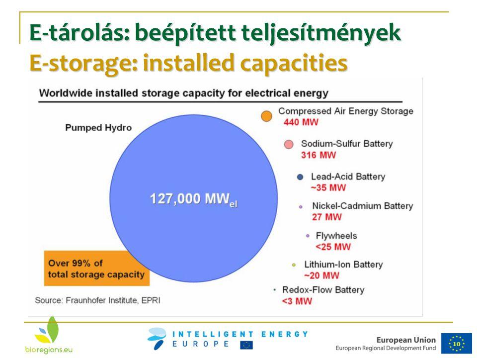 10 E-tárolás: beépített teljesítmények E-storage: installed capacities