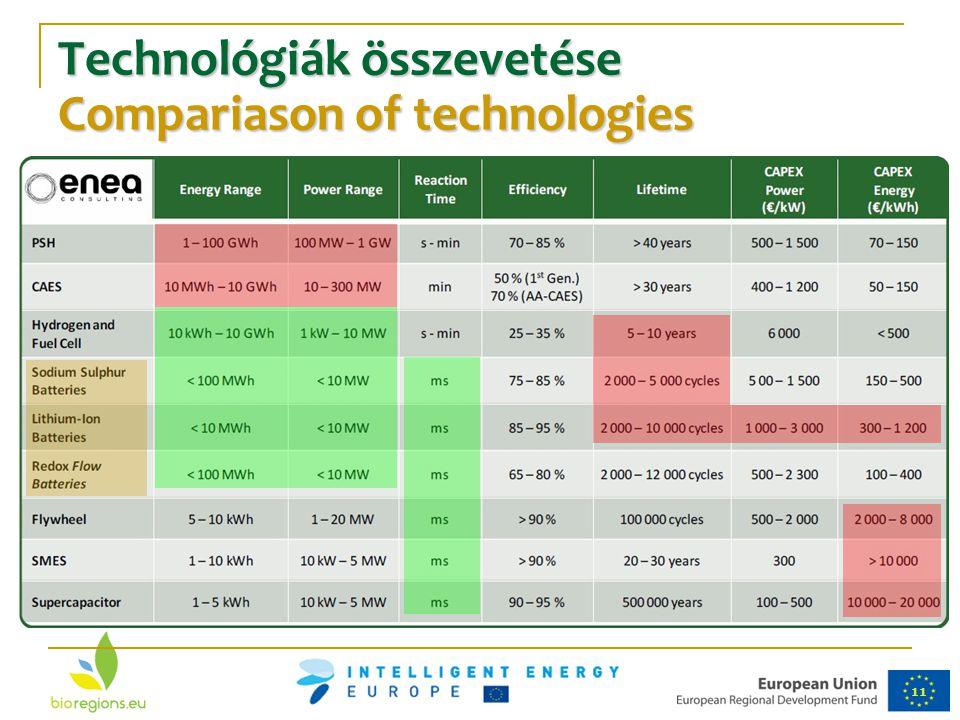 11 Technológiák összevetése Compariason of technologies