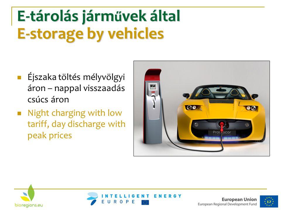 17 E-tárolás járm ű vek által E-storage by vehicles Éjszaka töltés mélyvölgyi áron – nappal visszaadás csúcs áron Night charging with low tariff, day