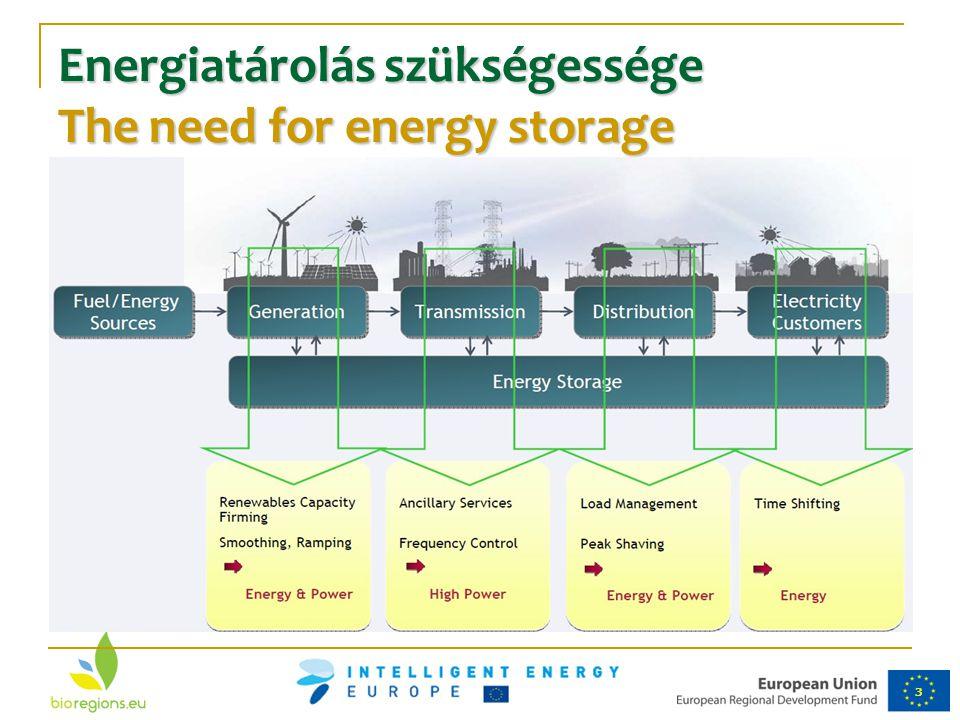 3 Energiatárolás szükségessége The need for energy storage