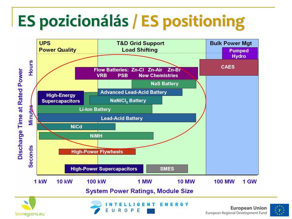 7 ES pozicionálás / ES positioning