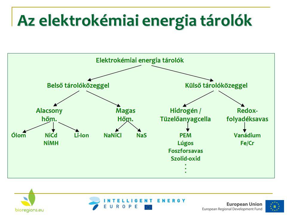 8 Az elektrokémiai energia tárolók