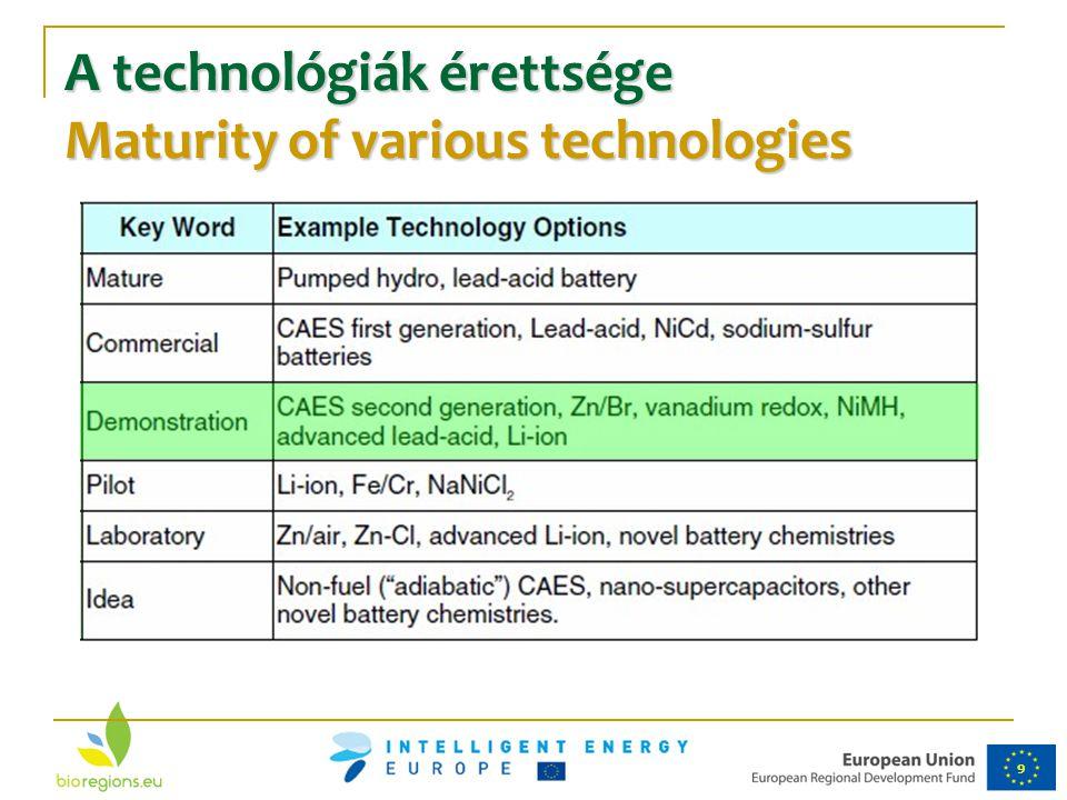 9 A technológiák érettsége Maturity of various technologies