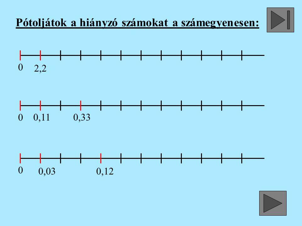 Pótoljátok a hiányzó számokat a számegyenesen: 0 0 0 2,2 0,11 0,33 0,03 0,12