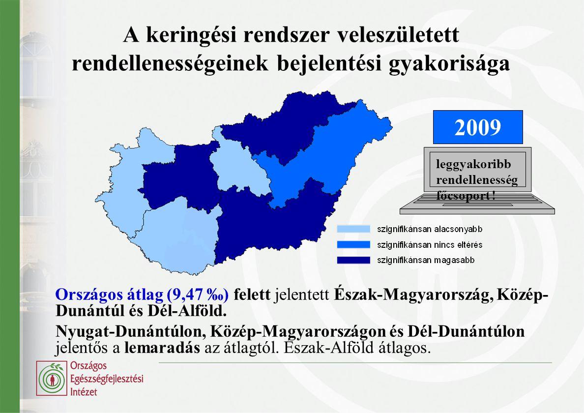 A keringési rendszer veleszületett rendellenességeinek bejelentési gyakorisága Országos átlag (9,47 ‰) felett jelentett Észak-Magyarország, Közép- Dun