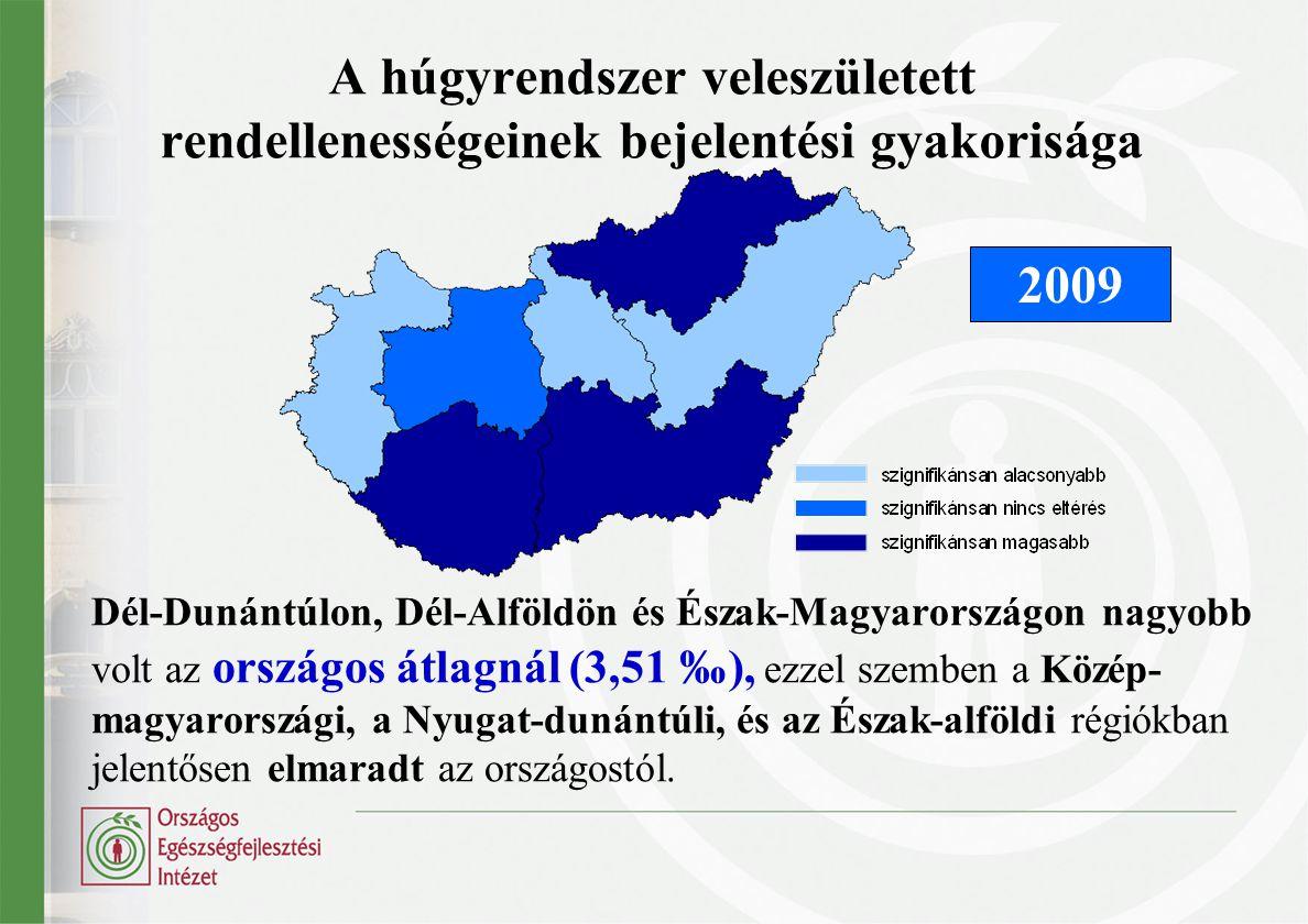 A húgyrendszer veleszületett rendellenességeinek bejelentési gyakorisága Dél-Dunántúlon, Dél-Alföldön és Észak-Magyarországon nagyobb volt az országos átlagnál (3,51 ‰), ezzel szemben a Közép- magyarországi, a Nyugat-dunántúli, és az Észak-alföldi régiókban jelentősen elmaradt az országostól.