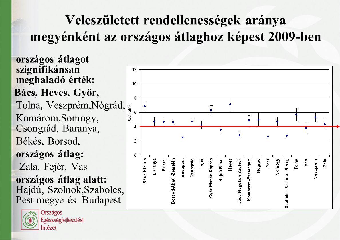 Veleszületett rendellenességek aránya az országos átlagtól való szignifikáns eltérés alapján, 2009-ben 35-33 ‰ pont körüli növekedés:Tolna, Baranya 5-10 ‰ pont körüli csökkenés: Hajdú, Szolnok, Szabolcs, Bpest 20 ‰ pont: Győr 12 ‰ pont: Fejér 15 ‰ pont: Békés, Somogy, Veszprém 34 ‰ pont : Zala 10 ‰ pont: Csongrád, Vas 20 ‰ pont: Heves (de így is a legjobb, kétszerese az országos 5-10 ‰ pont: Nógrád, Komárom átlagnak)