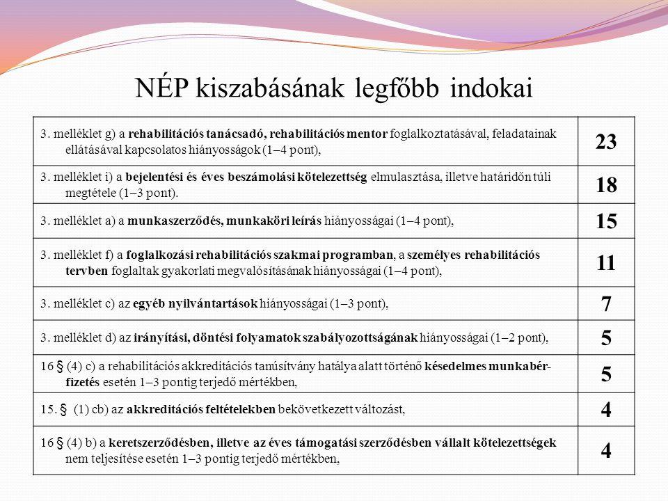 NÉP kiszabásának legfőbb indokai 3. melléklet g) a rehabilitációs tanácsadó, rehabilitációs mentor foglalkoztatásával, feladatainak ellátásával kapcso
