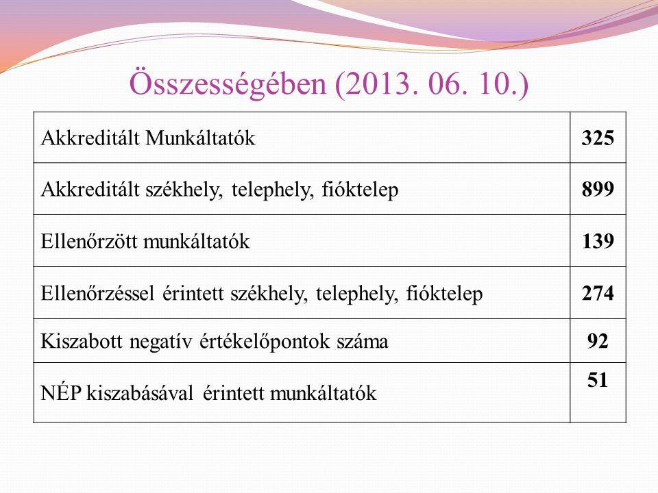 Összességében (2013. 06. 10.) Akkreditált Munkáltatók325 Akkreditált székhely, telephely, fióktelep899 Ellenőrzött munkáltatók139 Ellenőrzéssel érinte